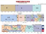 中国历史朝代纪年表