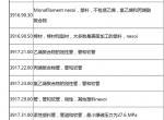 (原创)美国对中国加征关税清单完整中文版 2018年9月18日